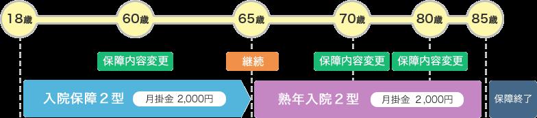 口座 県民 変更 共済